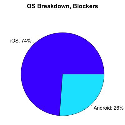 os_blockers
