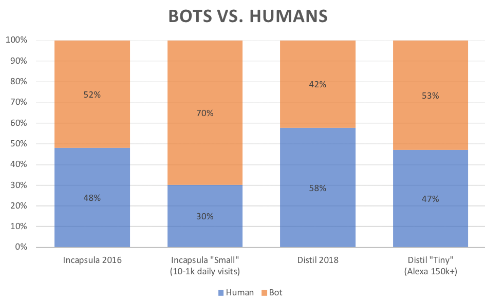 When Do Bots Show Up In Google Analytics? - Quantable
